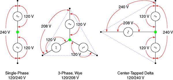 240 Volt 3 Phase Wiring Diagram